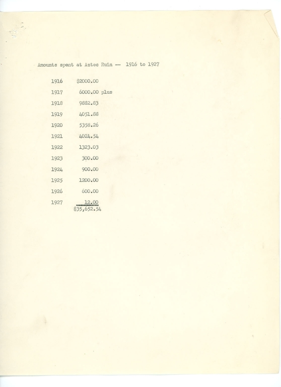 Amounts spent at Aztec Ruin -- 1916 to 1927