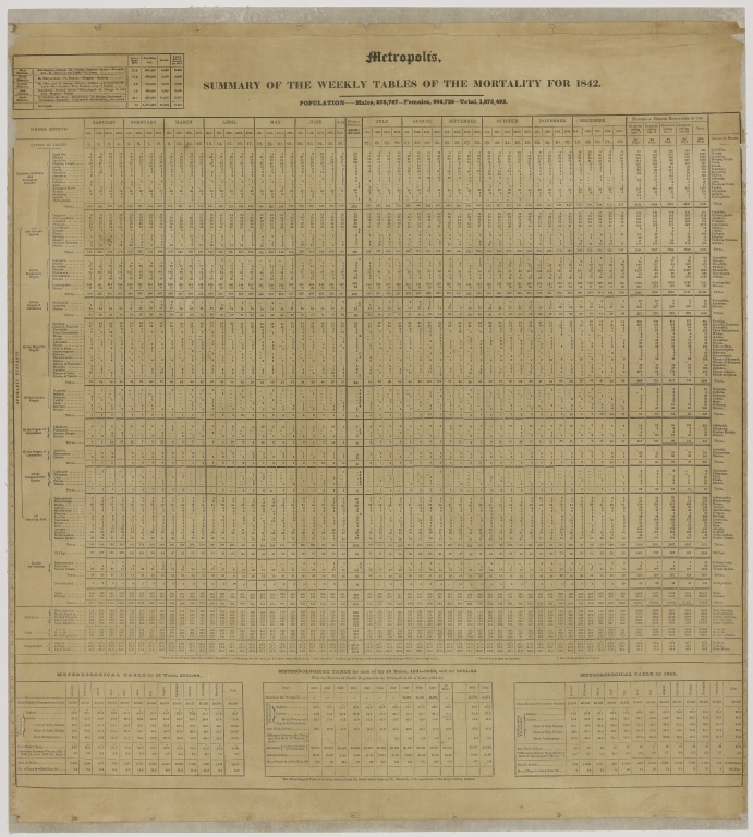 Metropolis, summary of the weekly tables of the mortality for 1842